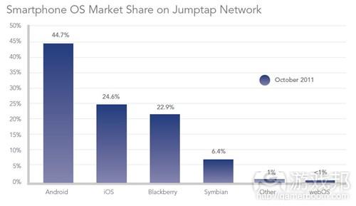 smartphone OS market share(from Jumptap)