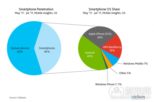 smartphone OS share(from nielsen)