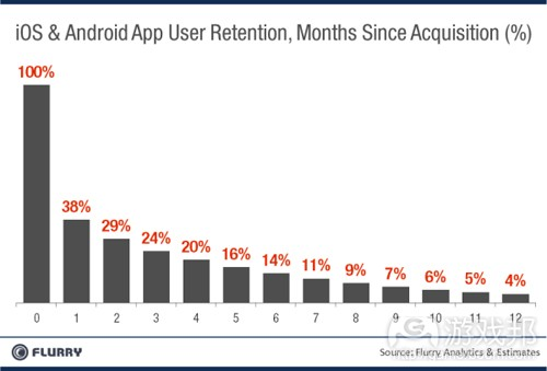 user retention(from Flurry)