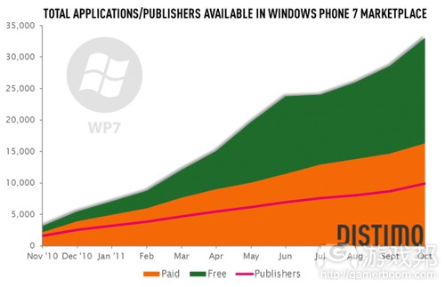 windows-phone-7-marketplace-overview(from distimo)
