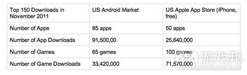 Android Market vs App Store(from Xyologic)