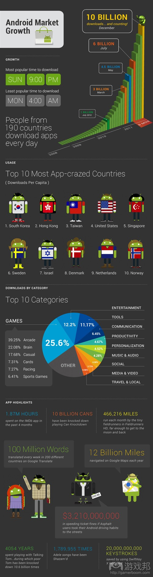 Android Market(from Google)