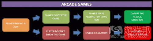 Arcade game player reaction flow chart from gamasutra.com