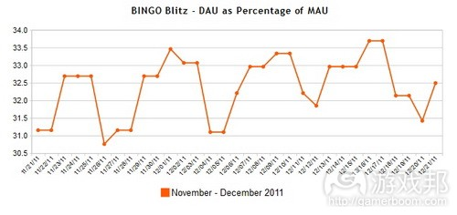 BINGO Blitz Facebook game DAU-MAU