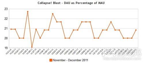 Collapse Blast Facebook game DAU-MAU