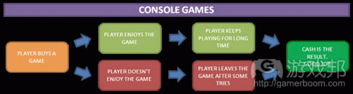 Console game player reaction flow chart from gamasutra.com