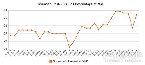 Diamond Dash Facebook game DAU-MAU