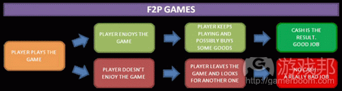 F2P game player reaction flow chart from gamasutra.com