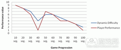 Game progression and its corresponding dynamic difficulty in an arcade