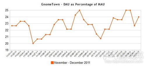 GnomeTown Facebook game DAU-MAU