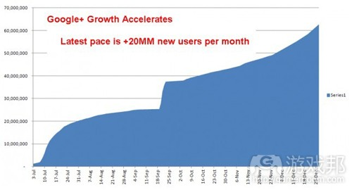 Google+ growth accelerates(from Allen)