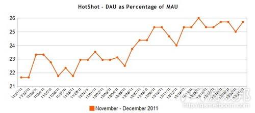 HotShot Facebook game DAU-MAU