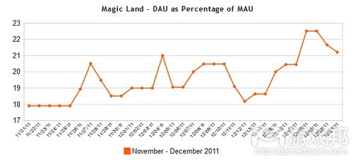 Magic Land Facebook game DAU-MAU