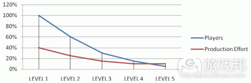 Percentage of players playing each level, compared with its production effort