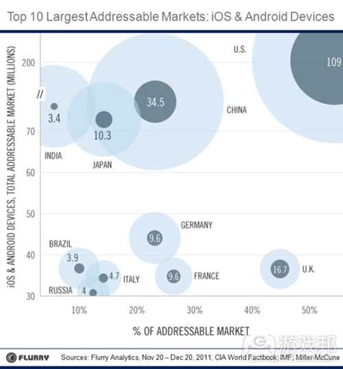 Top 10 largest addressable markets(from Flurry)