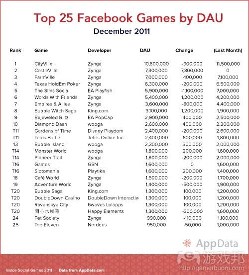 Top-25-DAU-Dec-1-2011(from AppData)