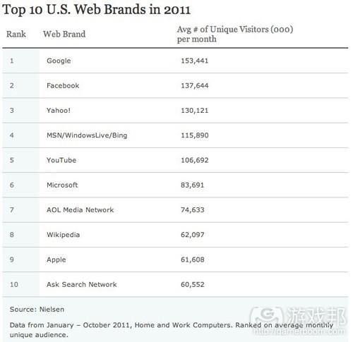 US web brands in 2011(from nielsen)