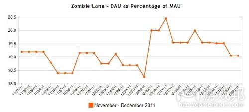 Zombie Lane Facebook game DAU-MAU