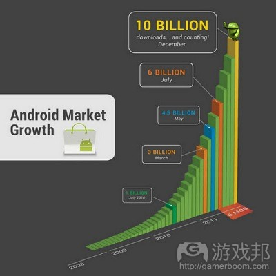 android-market-growth(from venturebeat)