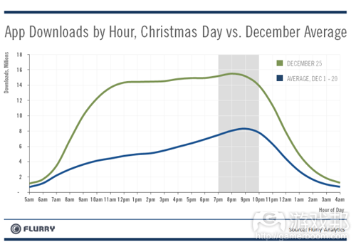 app downloads by hour(from Flurry)
