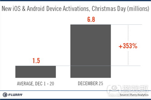 device-activations_xmas_vs_dec(from flurry)