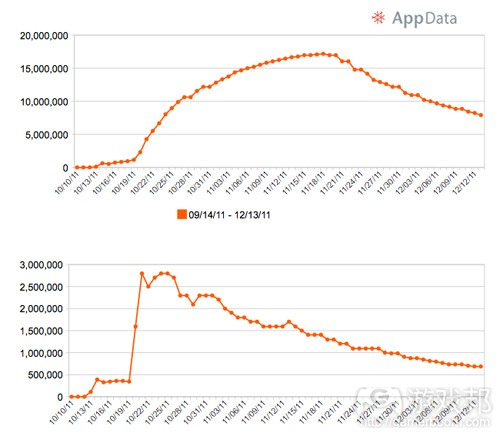 growth trajecories(from AppData)