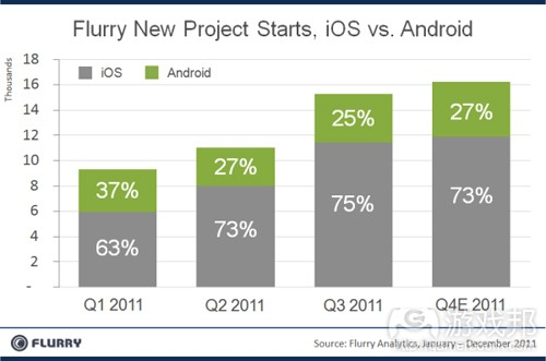 iOS vs Android(from Flurry)