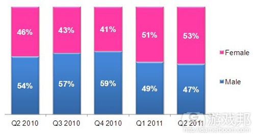 male & female smartphone users(from compete)
