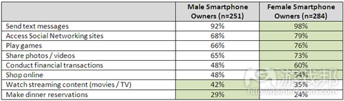 male vs female smartphone owners(from compete)