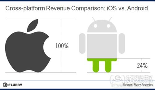 revenue comparison(from Flurry)