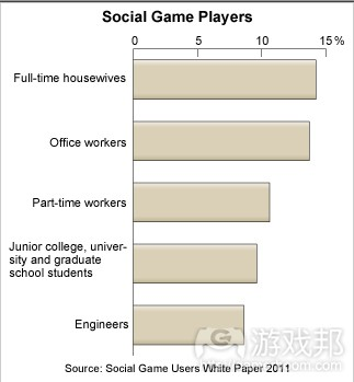social-games-users-japan(from social game users white paper 2011)