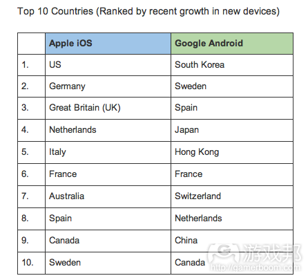 top 10 countries(from Localytics)