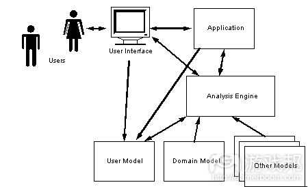 user model(from otal.umd)