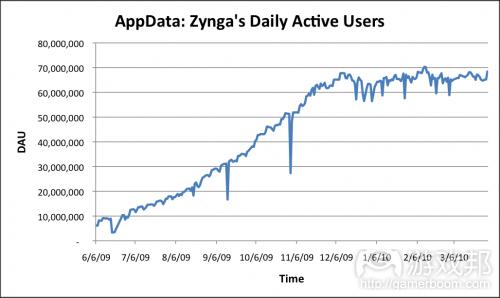 zynga dau from techcrunch.com