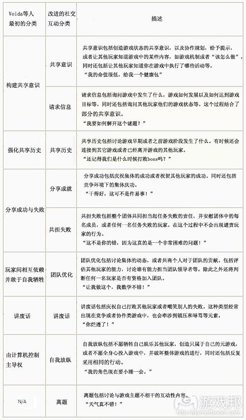 互动性分类(from gamasutra)