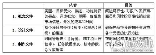设计文件的三个阶段(from-gamasutra)
