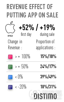 Revenue-Effects-Of-Sale-iPad-only(from Distimo)