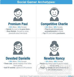 Infographic---Archetypes(from marketresearch.about.com)