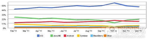 Top operating system share trend(from netmarketshare)