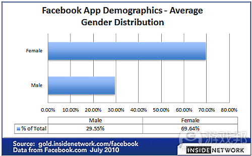 average-social-game-gender-distribution(from gamasutra)
