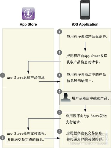 built-in product delivery2(from developer.apple)