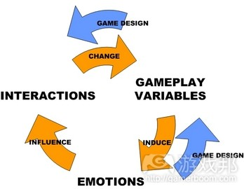 emotion cycle(from gamasutra)