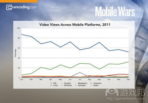 mobile-video-chart-encoding(from Vid.ly)