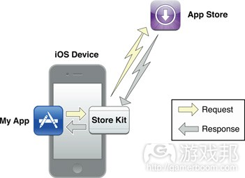 remote_store_fetch(from developer.apple)