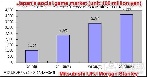 size-japanese-social-game-market(from Mitsubishi UFJ Morgan Stanley)