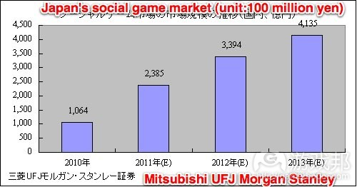 size-japanese-social-game-market(from Morgan Stanley)