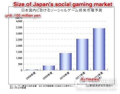 social-game-market-japan(from Yano)