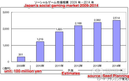 social-games-market-japan(from seed-planning)