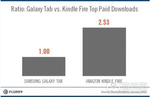 top paid downloads(from Flurry)