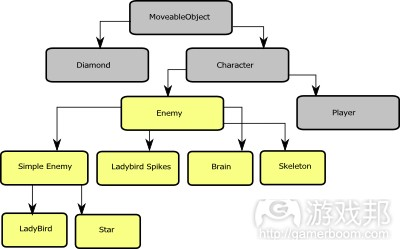 AI Hierarchy(from wildbunny)